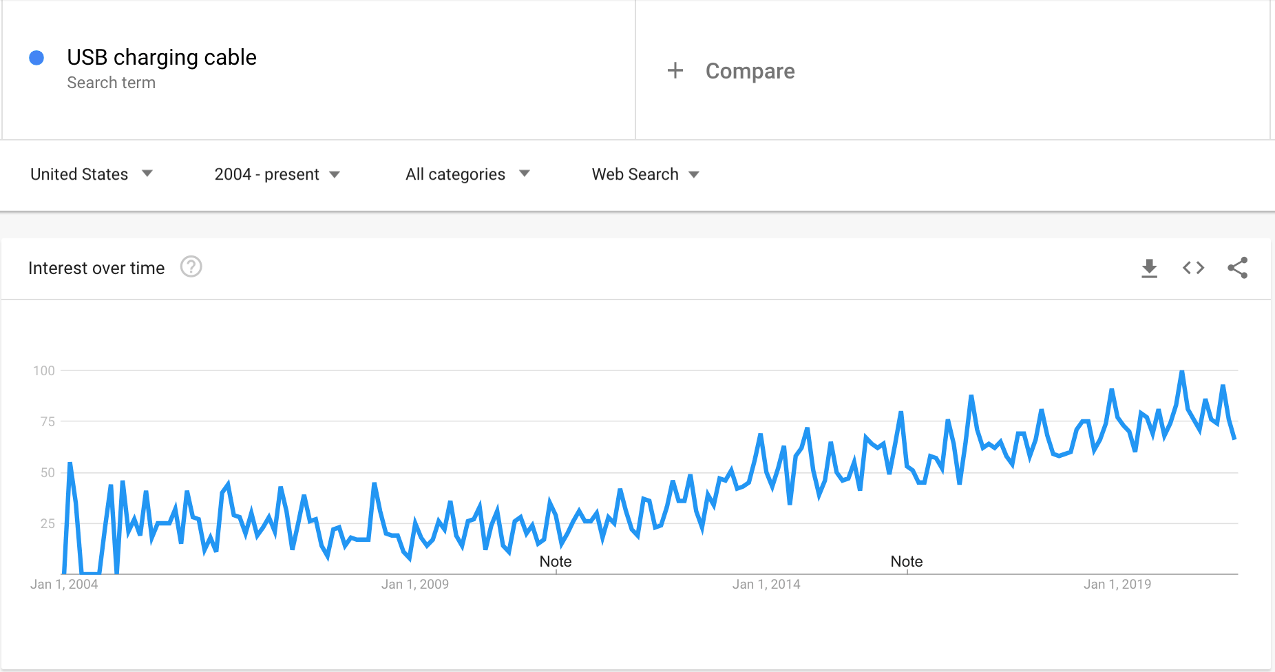Google Trends graph showing the interest in USB charging cables