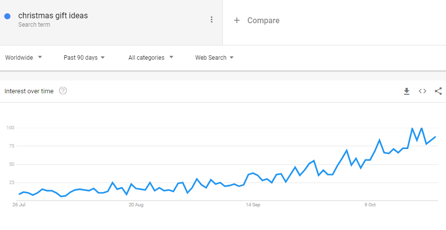 Google Trends graph showing the rise of interest in Christmas gift ideas