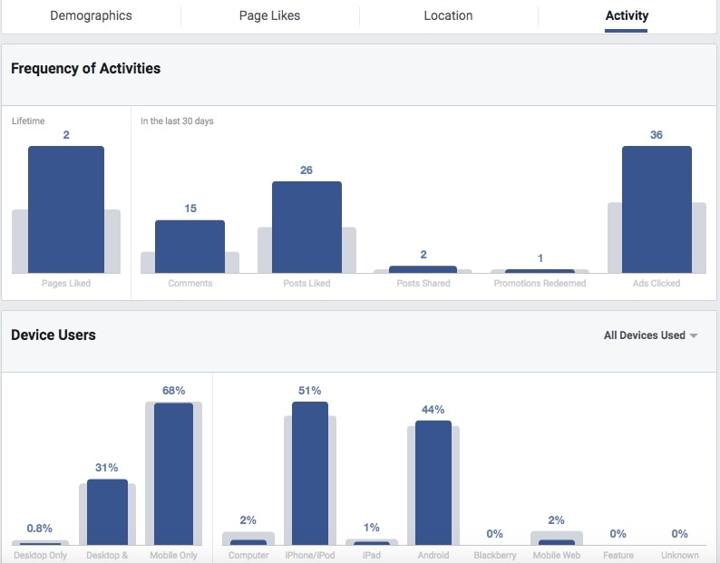 The Activity section shows how often the audience performs certain actions and what devices they use