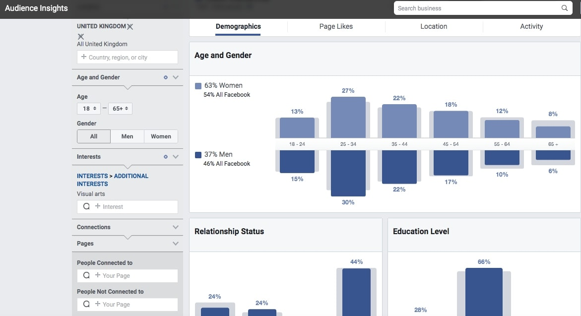 Facebook Audience Insights analyzes demographic data of the given audience