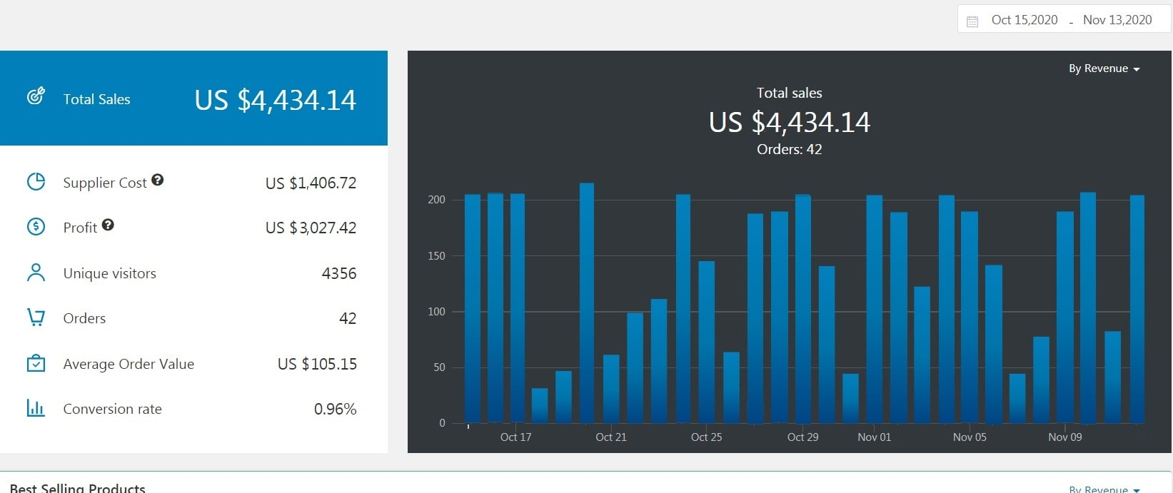 A screenshot showing the performance of a successful home-based business with $4,434.14 in total monthly sales