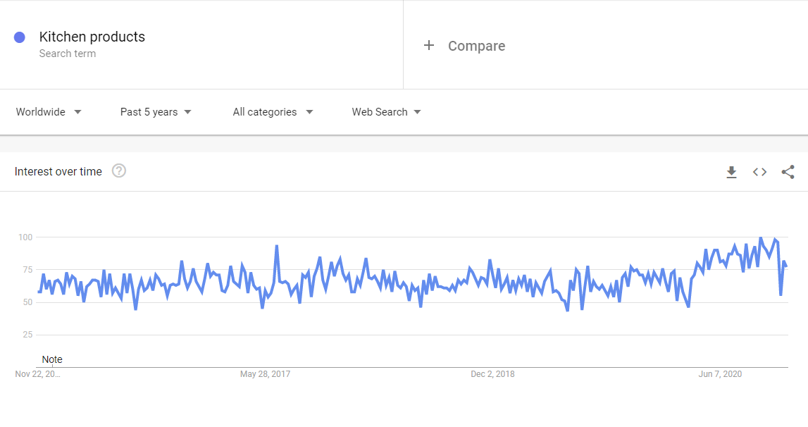 Dropship kitchen products google trends results