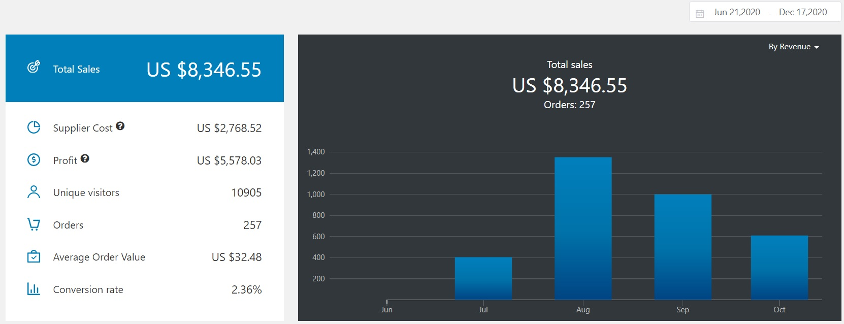 A screenshot showing sales numbers of a turnkey ecommerce website
