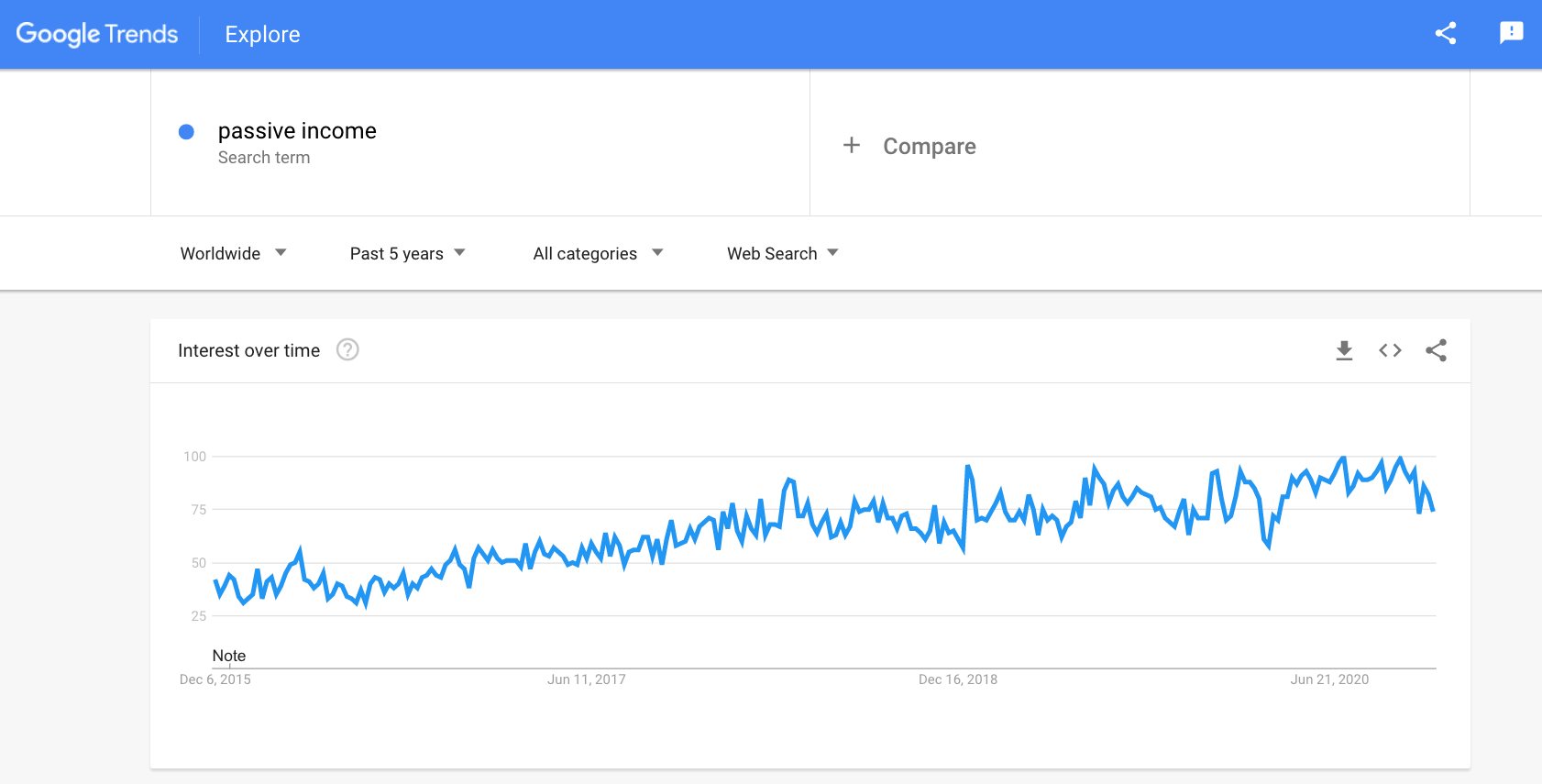 a picture showing how often people search for passive income streams