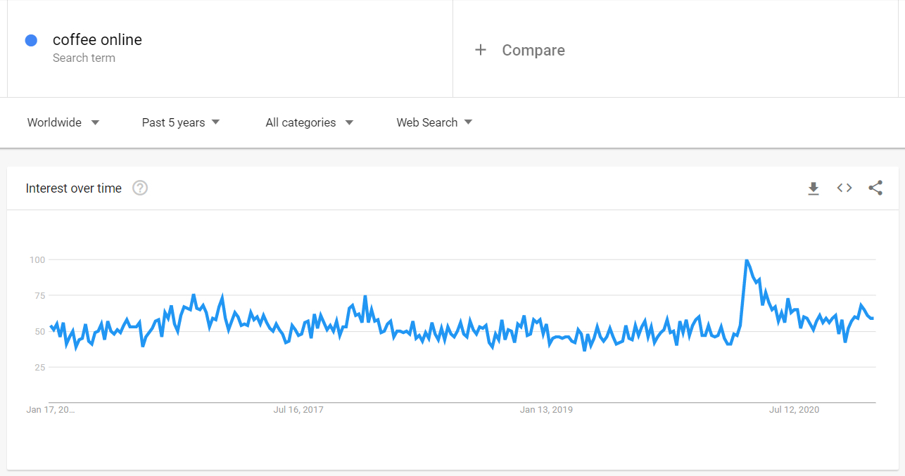 "Search dynamics of the ""Coffee online"" query on Google Trends"