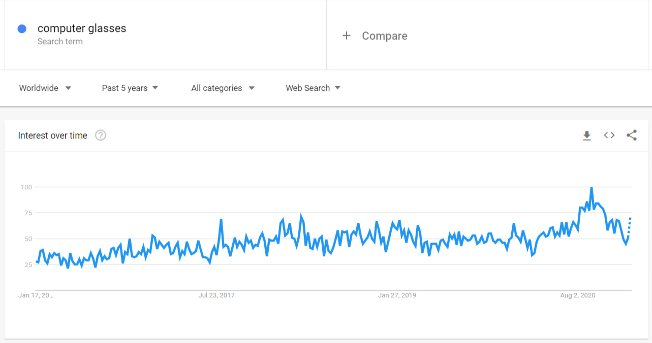 According to Google Trends, more and more people are interested in computer glasses