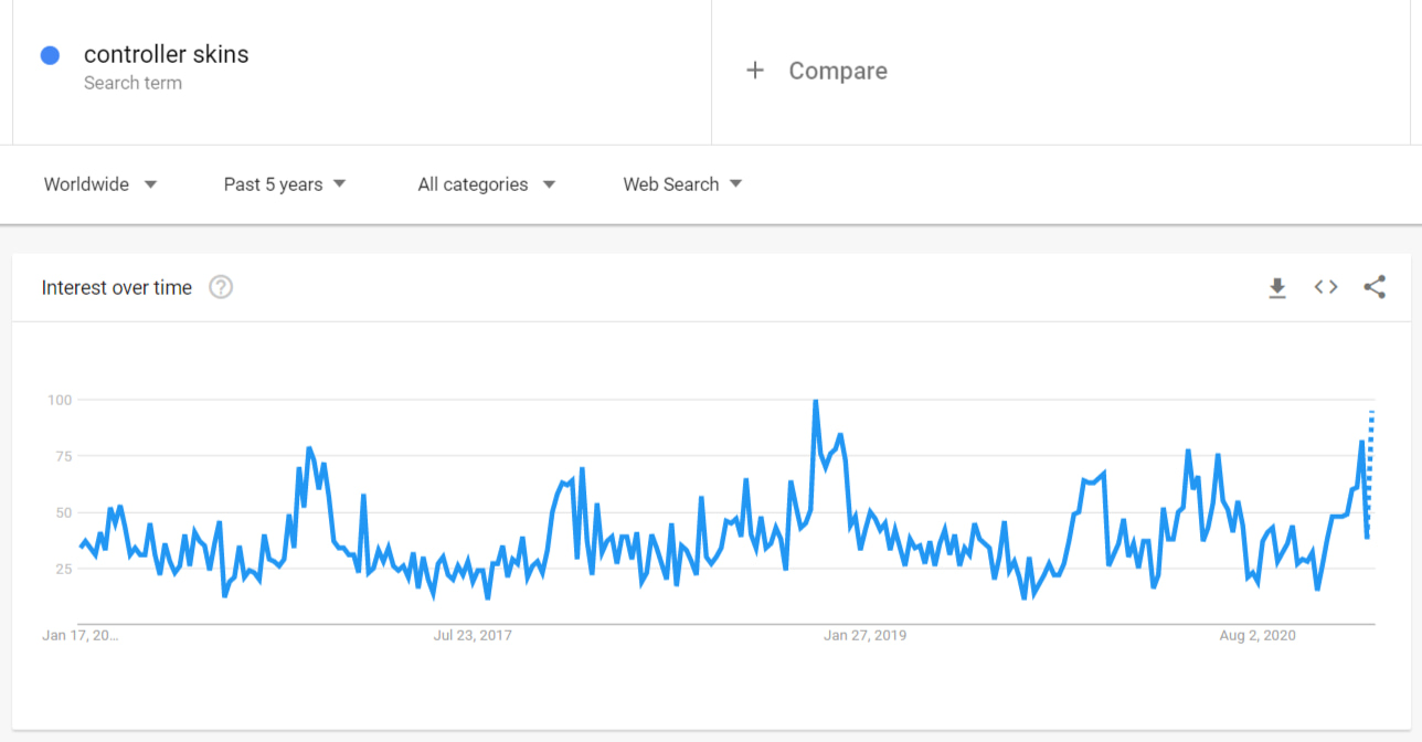 Google Trends graphic showing high demand for gaming controller skins