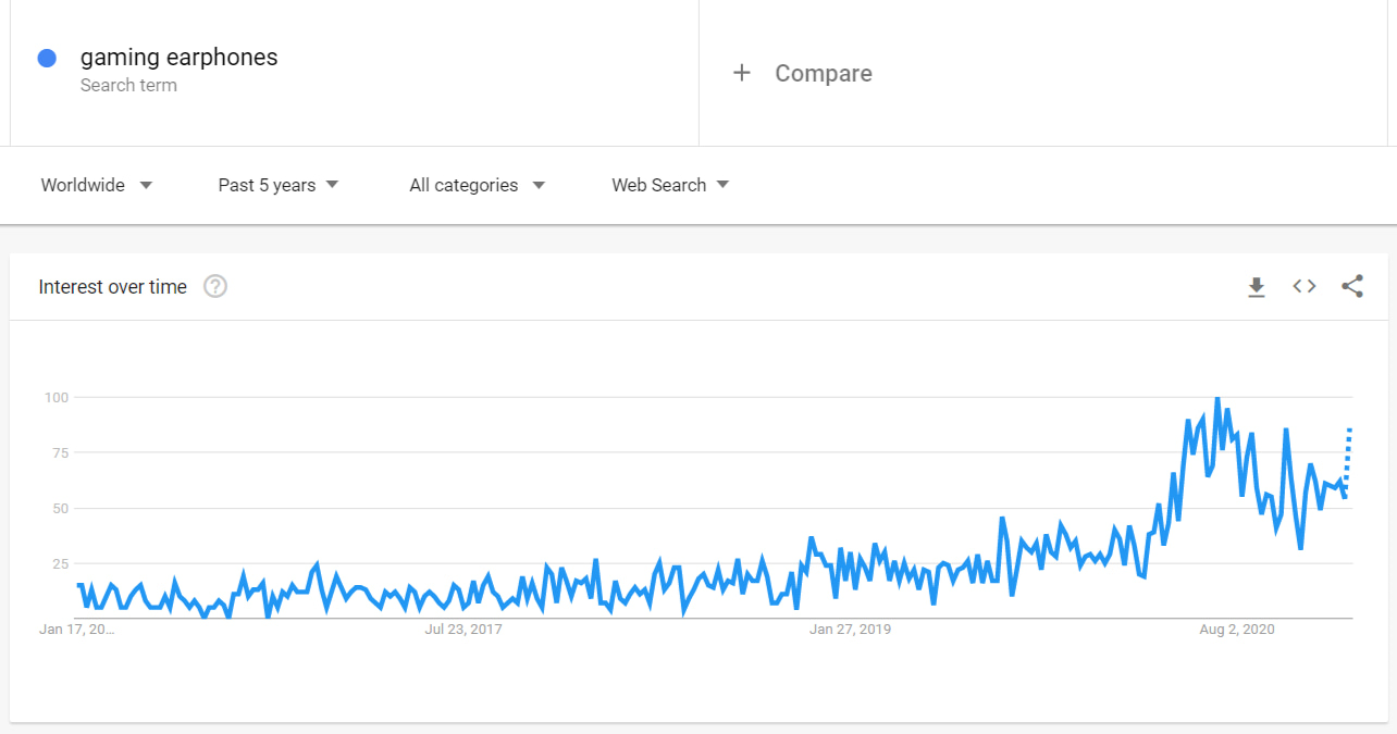 Google Trends showing the rising popularity of gaming earphones