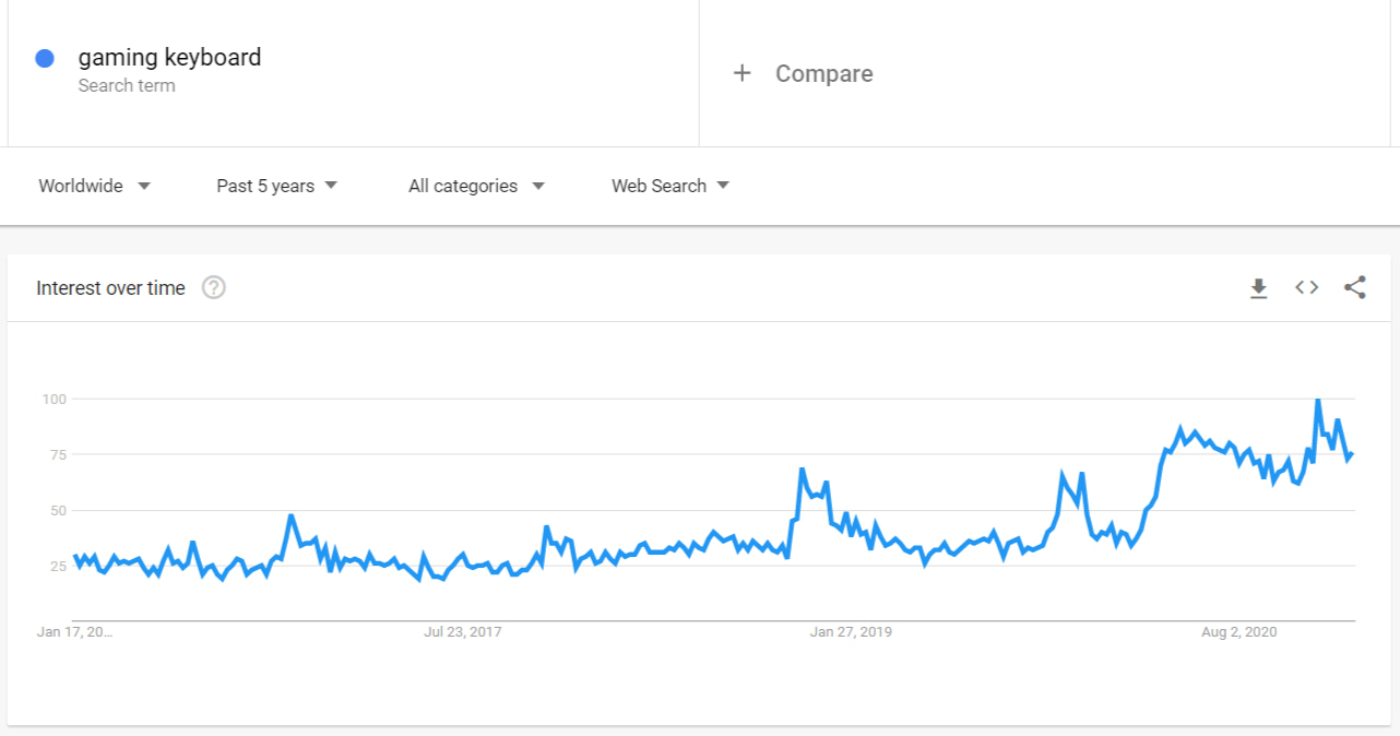 Google Trends graphic demonstrating the rising demand for gaming keyboards
