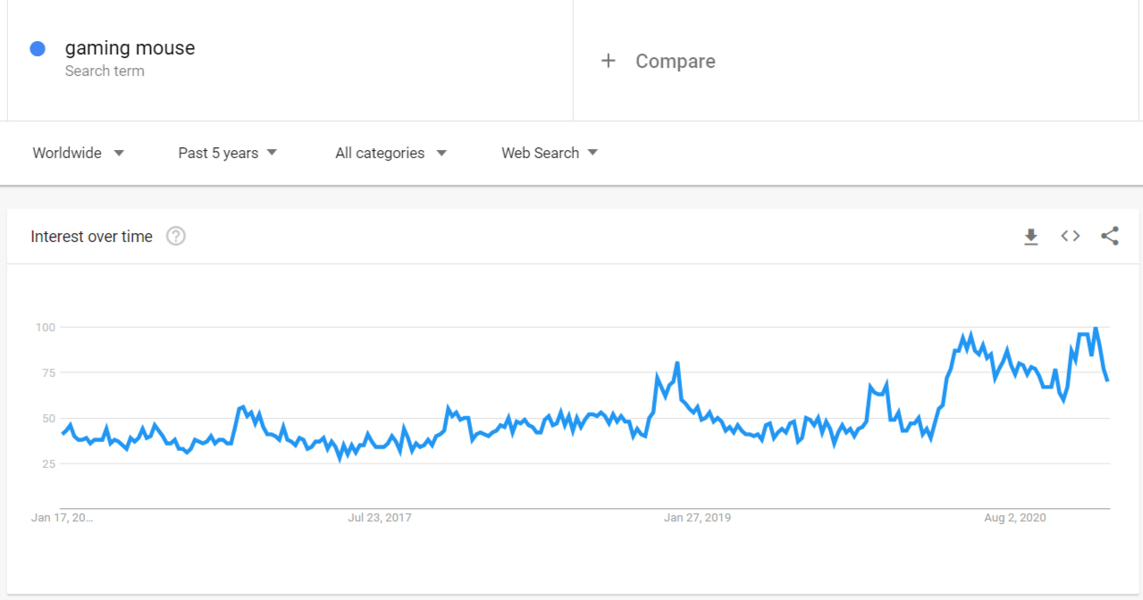 The rising demand for gaming mice according to Google Trends