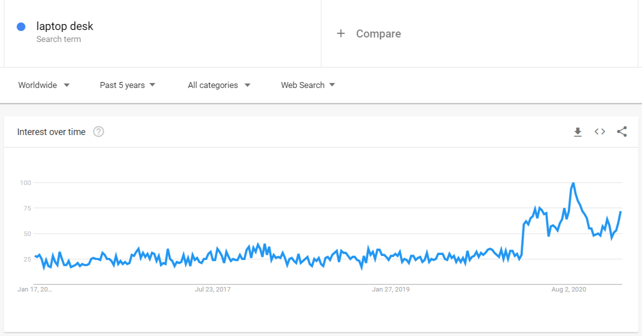Demand for laptop stands according to Google Trends