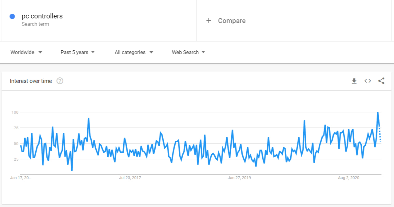 According to Google Trends, the demand for PC controllers is stable