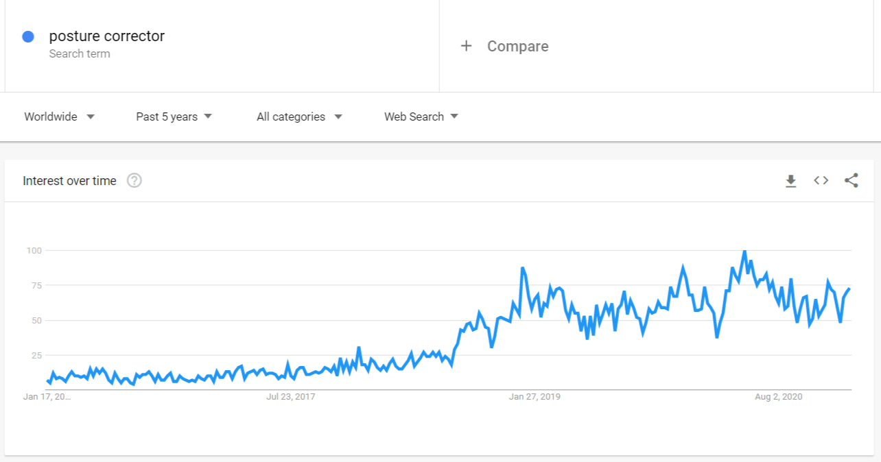 Google Trends graphic showing the rising interest in posture correctors