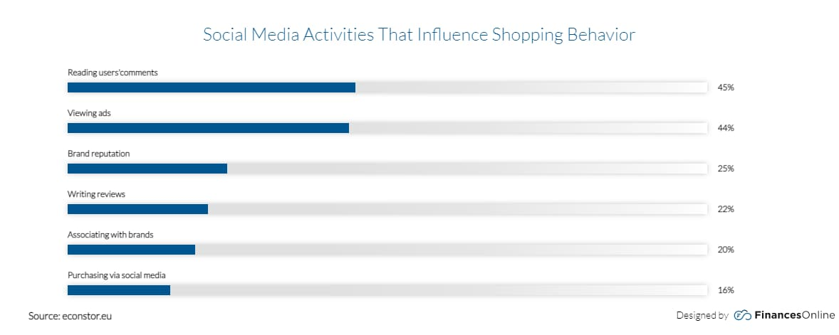 ecommerce trends 2021 shopping behavior based on social media