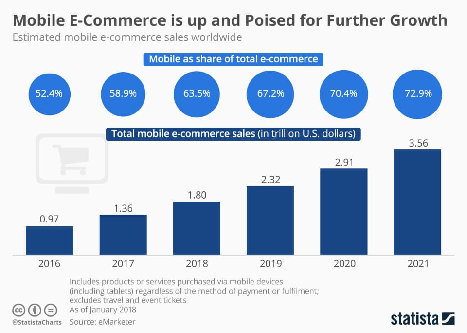ecommerce trends 2021 mobile statistics