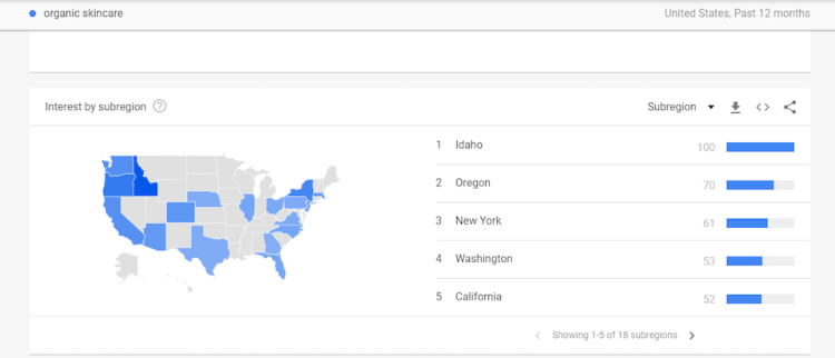 Google Trends: ecommerce tool for researching the level of internet users' interest in particular topics