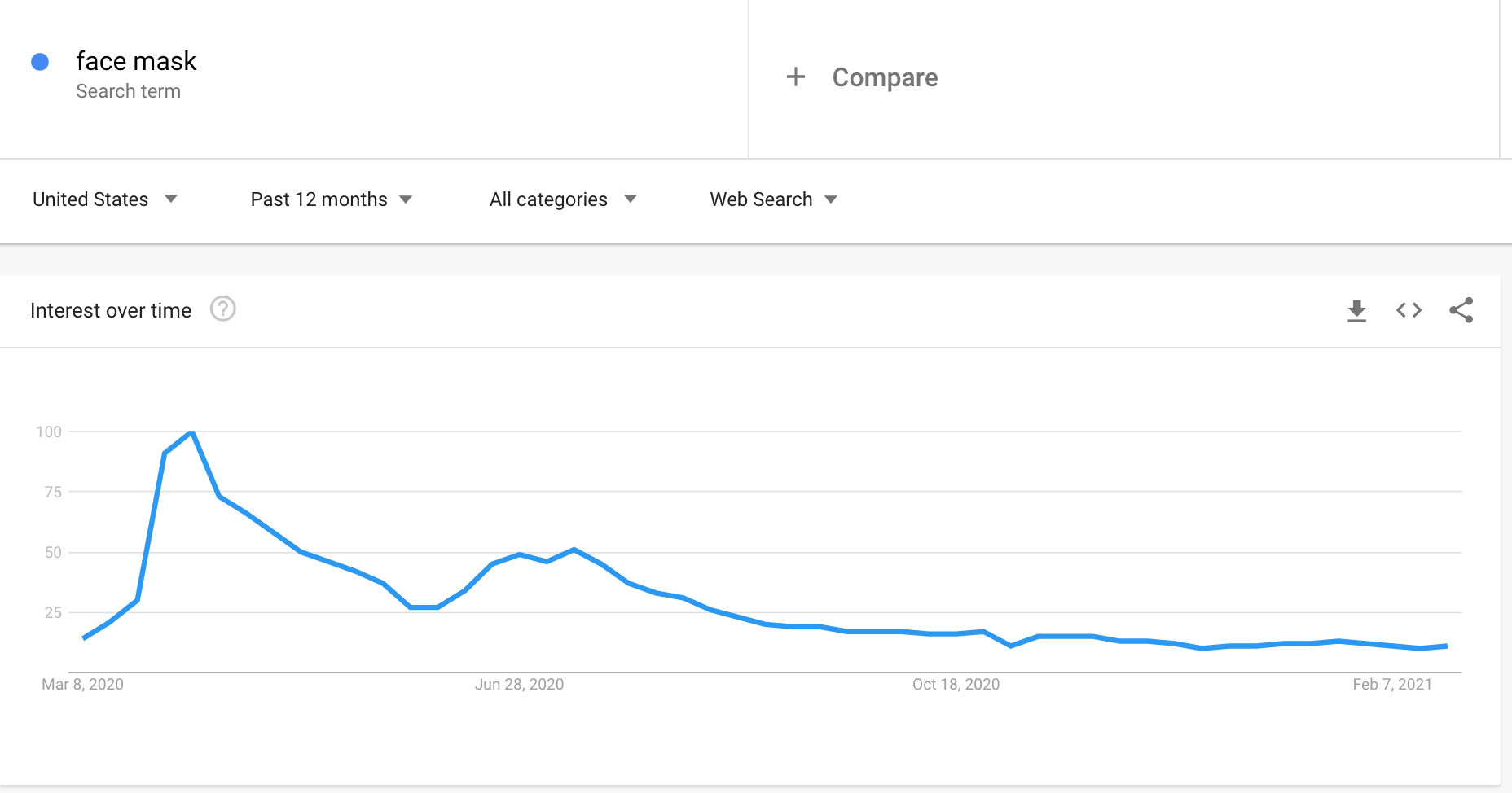 Google Trends graph showing the interest in face masks