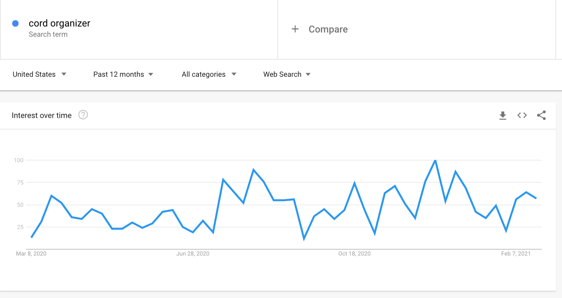 Google Trends graph showing the interest in cord organizers