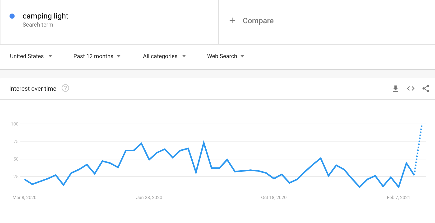Google Trends graph showing the interest in camping lights
