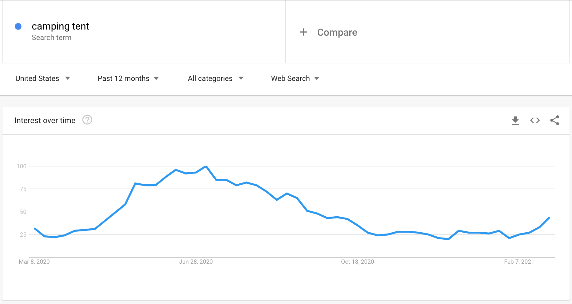 Google Trends graph showing the interest in camping tents