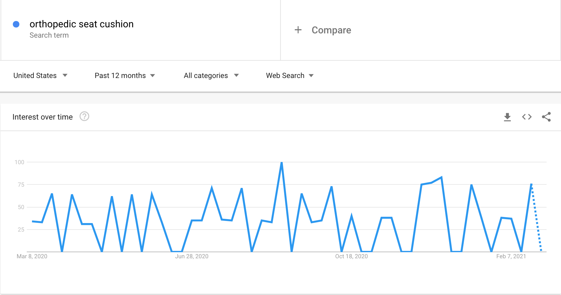 Google Trends graph showing the interest in seat cushions