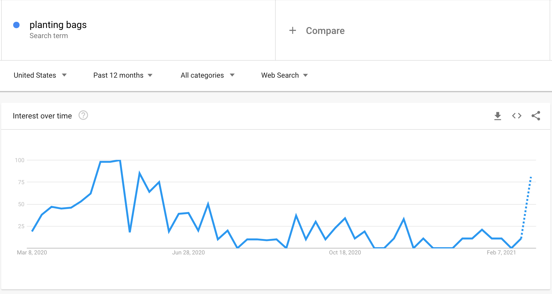 Google Trends graph showing the interest in planting bags