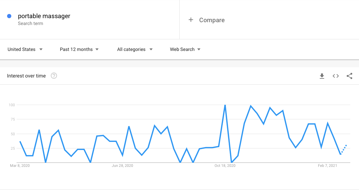 Google Trends graph showing the interest in portable massagers