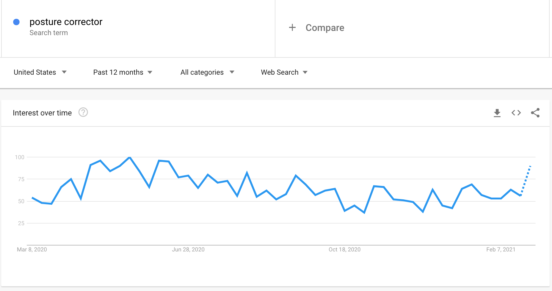Google Trends graph showing the interest in posture correctors