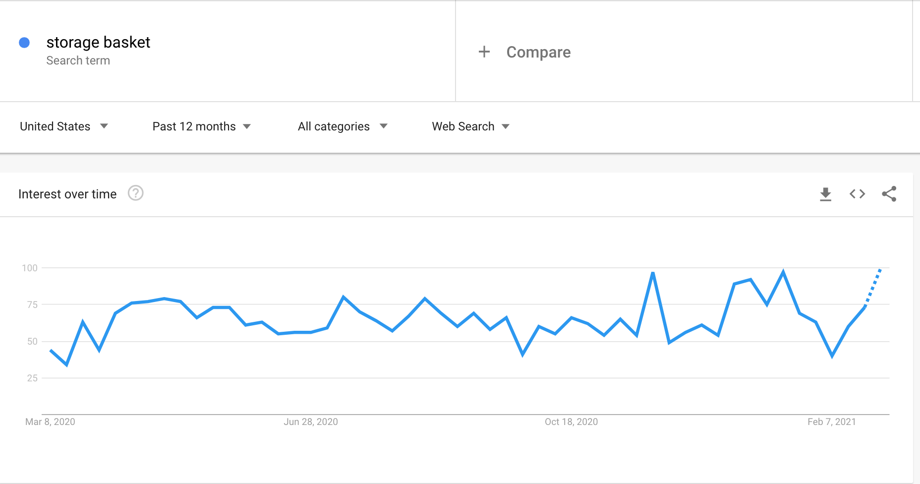 Google Trends graph showing the interest in storage baskets
