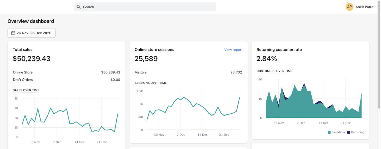 Small business growth over time: a dropshipping store performance stats