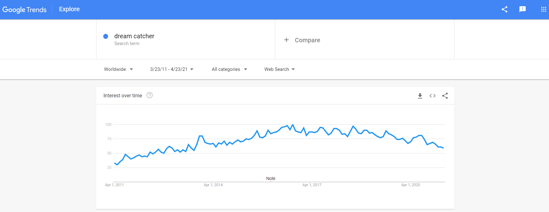 Google Trends results for 'dream catcher