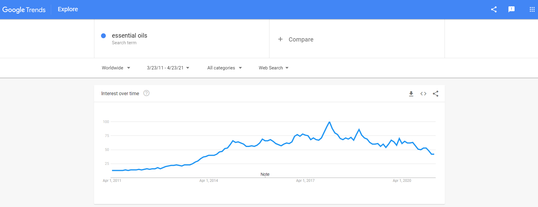 Google Trends results for 'essential oils