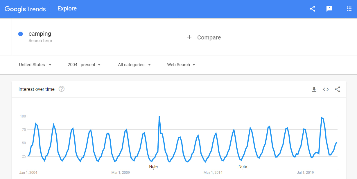 "Google Trends results for ""camping"""