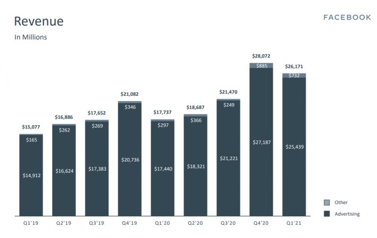 Facebook revenue over time