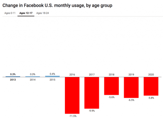 Change in Facebook monthly usage by age group
