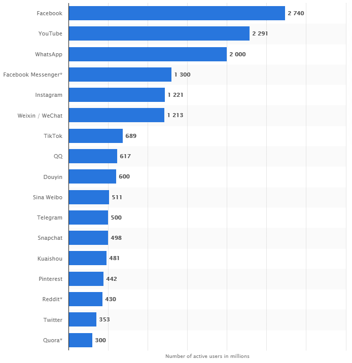 Most popular social networks in the world