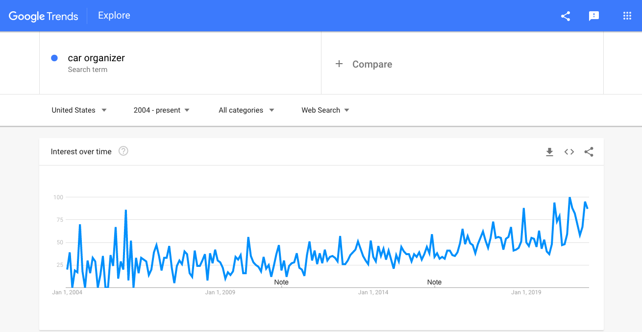 Internet users' interest in car organizers as seen from Google Trends