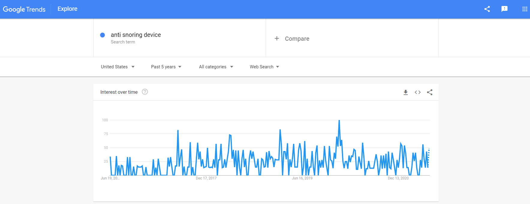 Google Trends graphic - a useful dropshipping product research tool