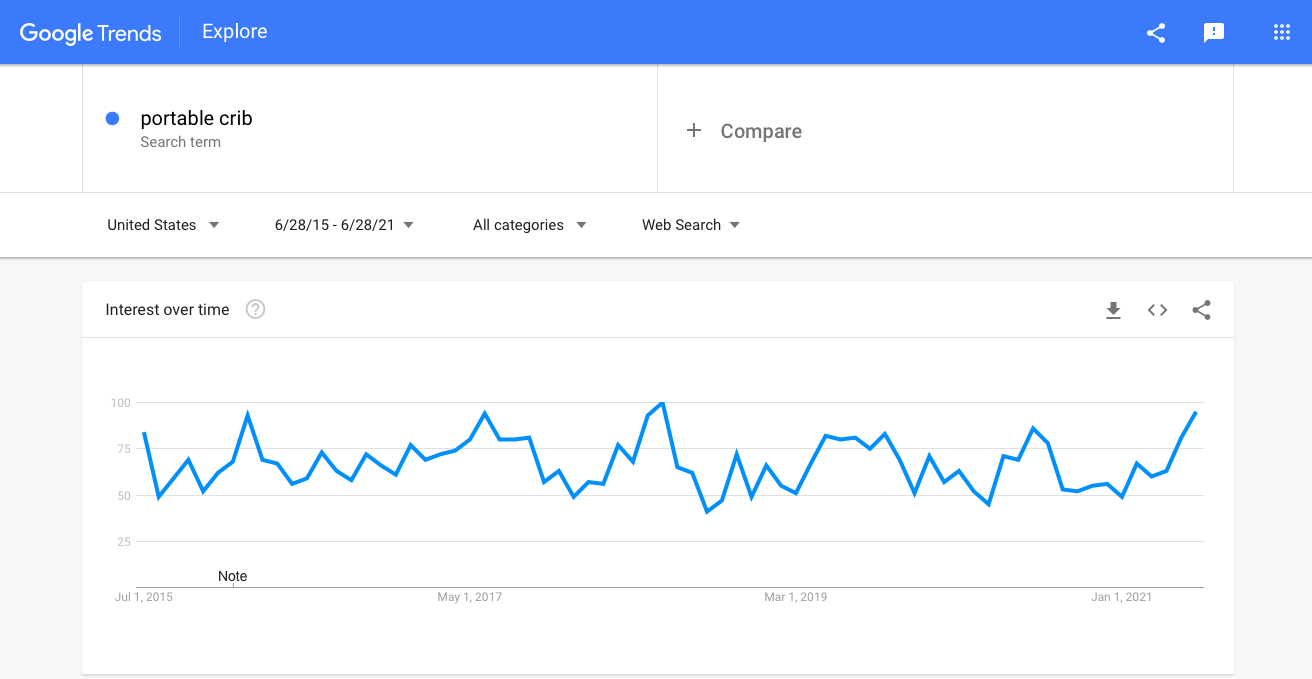 Best dropshipping products to sell this week: Google Trends stats for portable cribs