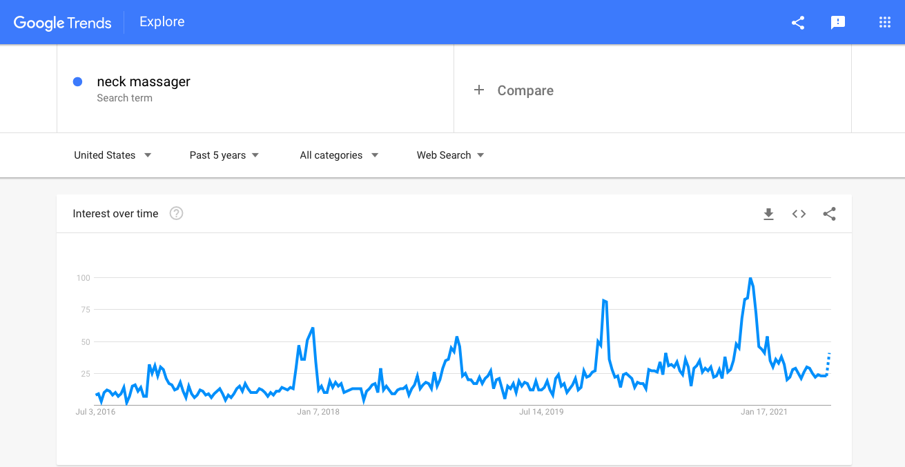 Best dropshipping products to sell this week: Google Trends stats for neck massagers