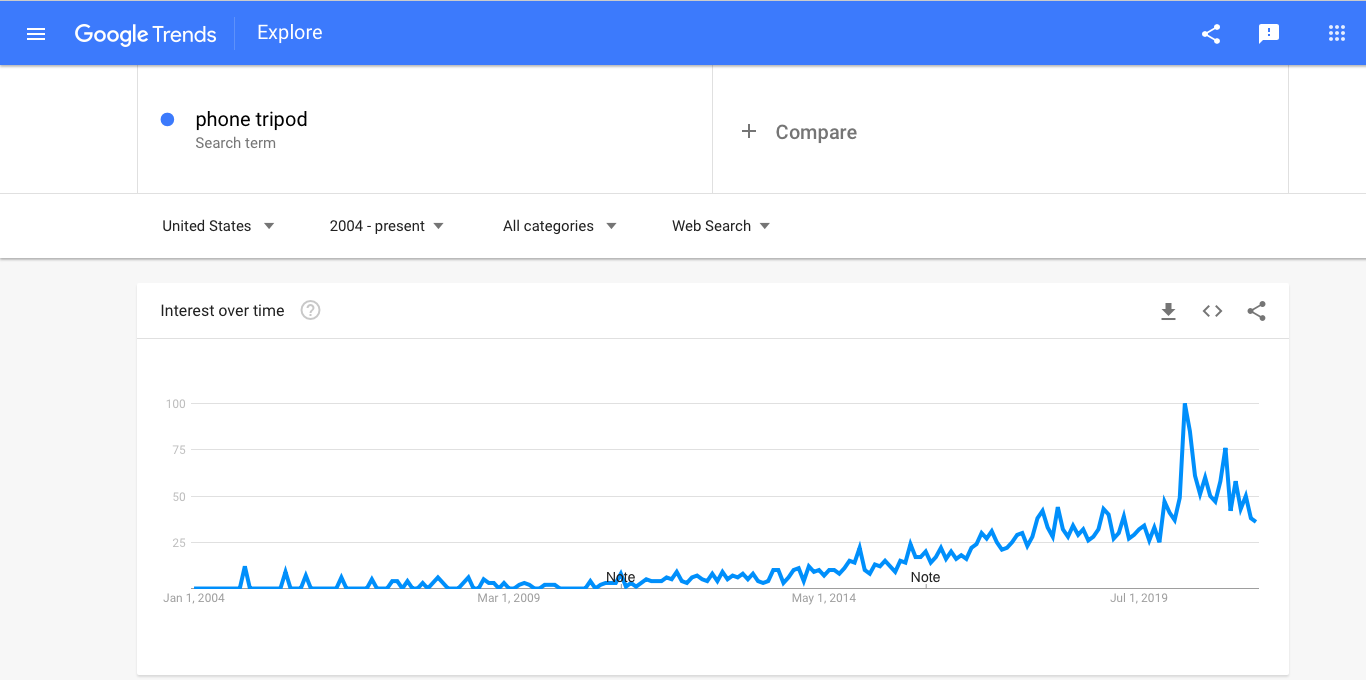 Google Trends graph showing the interest in phone tripods