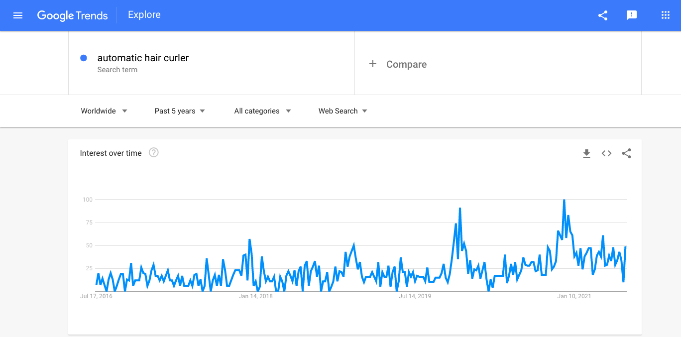 Google Trends stats for hair curlers