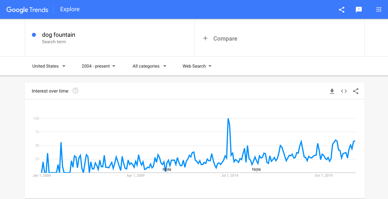Interest in dog fountains as seen by Google Trends
