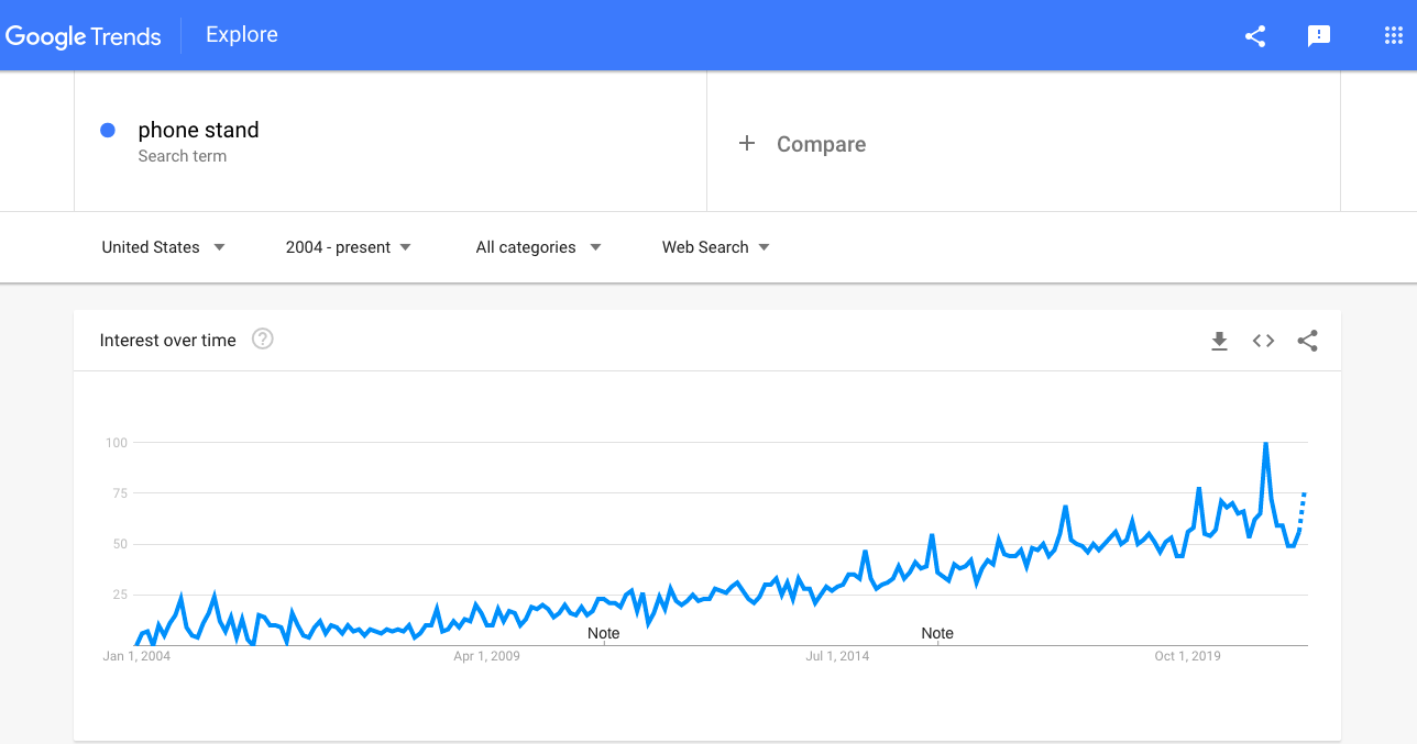 A Google Trends graph showing the interest in phone stands
