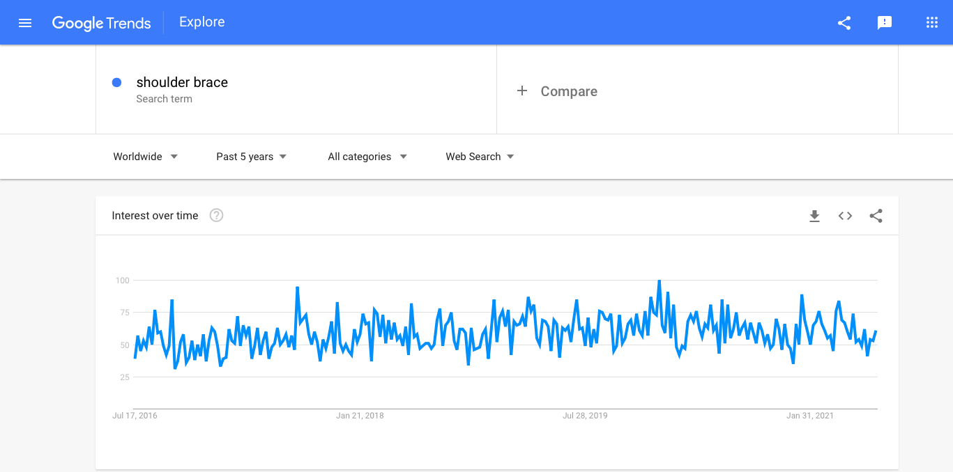 The steady public interest in shoulder support braces as seen by Google Trends