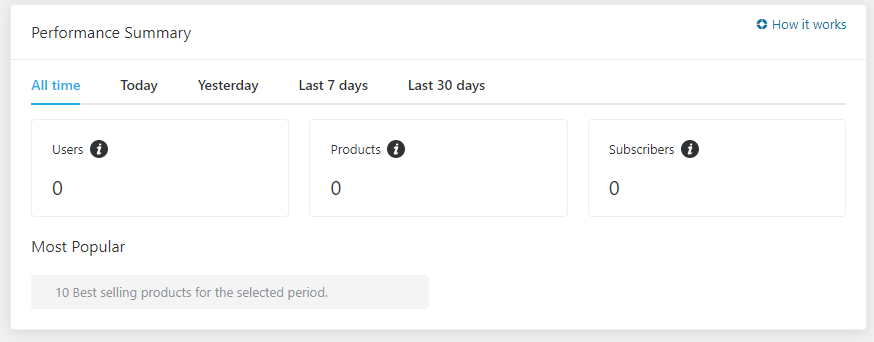 The Wish List add-on's statistic in the admin panel