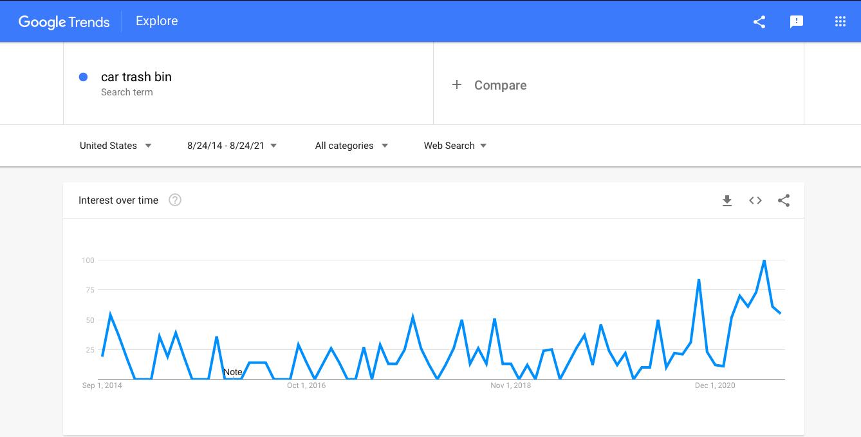 Google Trends graph showing interest in car trash bins