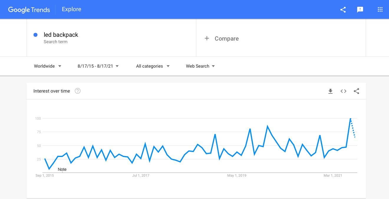 Google Trends graph showing interest in LED backpacks