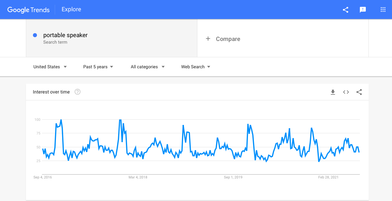 Interest in portable speakers as seen by Google Trends
