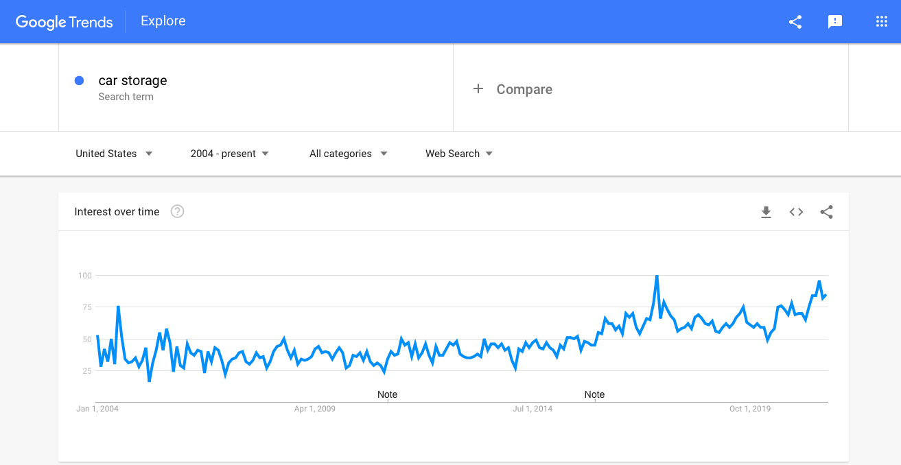 Google Trends graph showing demand for car storage equipment